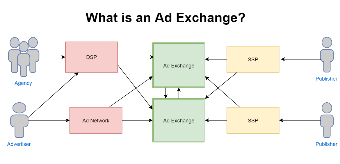 What Is An Ad Exchange Let Sthinkofads