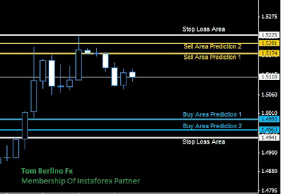 Forex trading predictions today