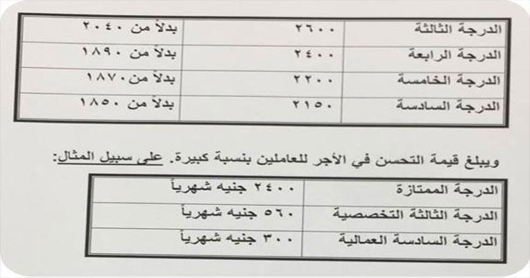 جدول المرتبات الجديد بعد زيادات السيسي رسمي من وزارة المالية