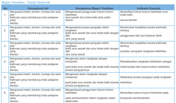 Kisi-Kisi Soal Pretest PPG SMK 2018 Teknik Ototronik