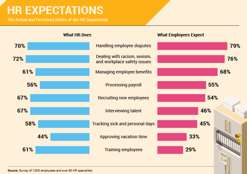 HR Expectations (Infographic)