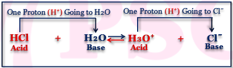 Describe Bronsted Lowry Theory of Acids and Bases with Examples