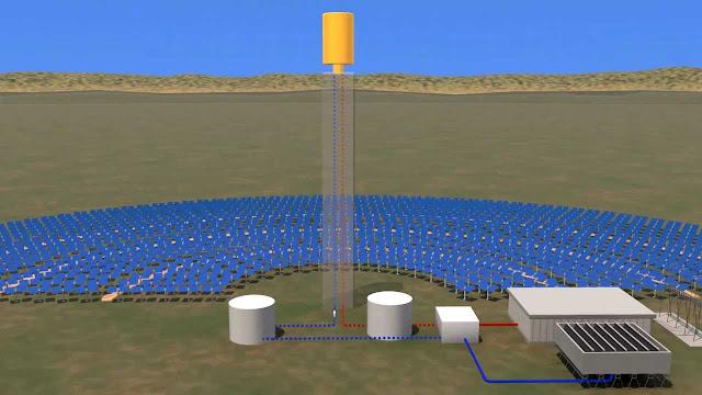 الأبراج الشمسية