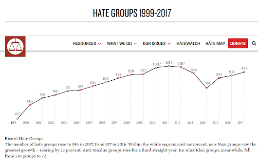 Evaluating a New Hate Group Measure