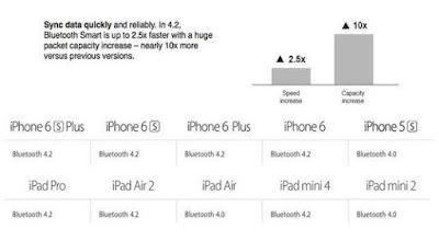 Daftar iPhone yang sudah menggunakan bluetooth terbaru