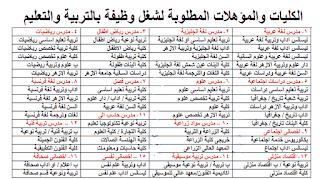 الكليات المطلوبة في وظائف معلمين ومعلمات وزارة التربية والتعليم