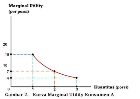 Kurva Marginal Utility Konsumen A - www.ajarekonomi.com