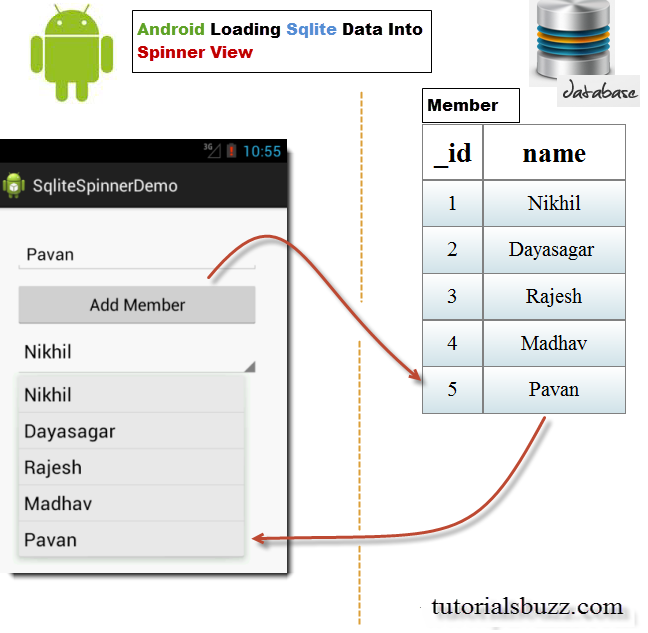 Android Loading SQLite Data Into SpinnerView - TutorialsBuzz