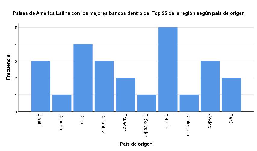 b08aa2e72f395 ... región con 5 bancos entre los 25 mejores de América Latina