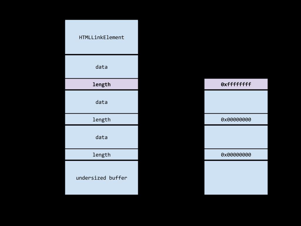 Project Zero: pwn4fun Spring 2014 - Safari - Part I