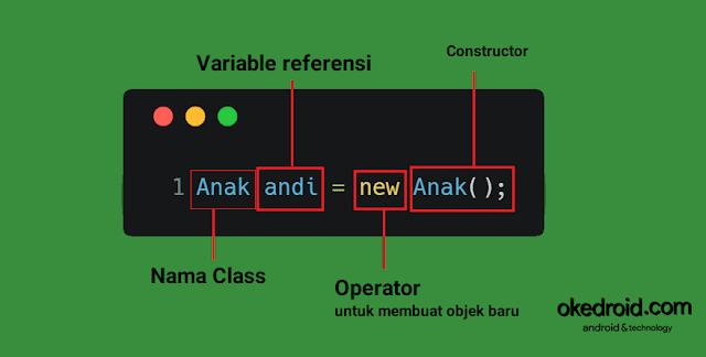 Syntax cara membuat objek baru di suatu class di bahasa pemrograman java