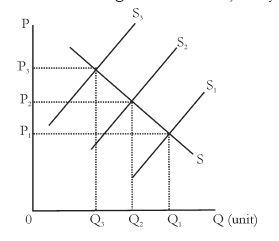 Pengertian, Definisi, Macam-Macam serta Faktor Penyebab Terjadinya Inflasi dalam Ekonomi