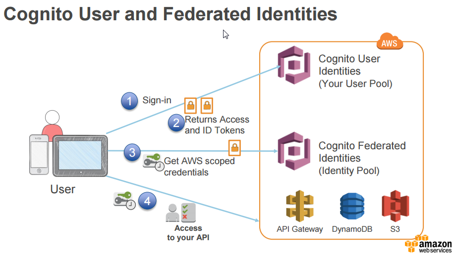 Jacob Marks: Amazon Cognito User Pool Admin Authentication Flow with