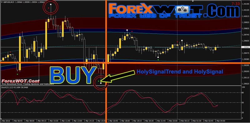High probability forex indicator