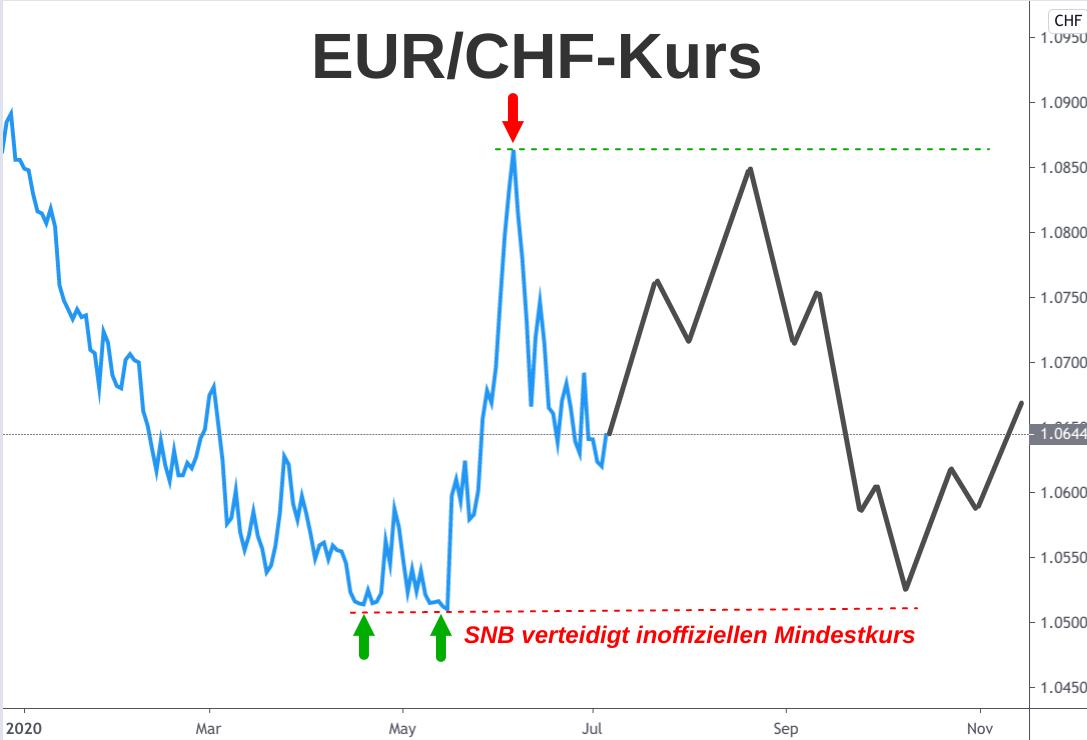 Linienchart Wechselkurs Entwicklung Euro - Schweizer Franken im 1. Halbjahr 2020 mit Prognose bis Ende 2020