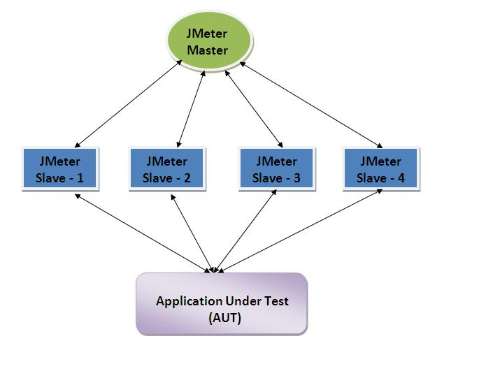Sai Kiran: JMeter - Distributed testing using JMeter