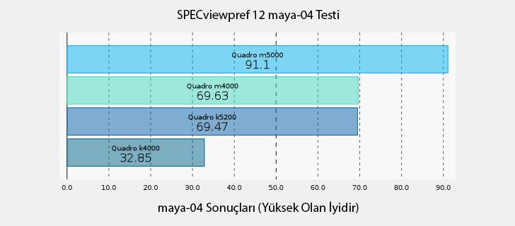 NVIDIA Quadro M5000 SPECviewpref 12 maya-04 Testi