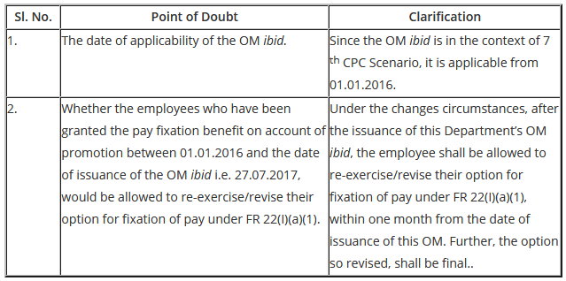 availability-of-option-for-fixation-of-pay-on-promotion