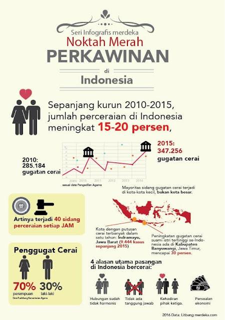 data statistik perceraian