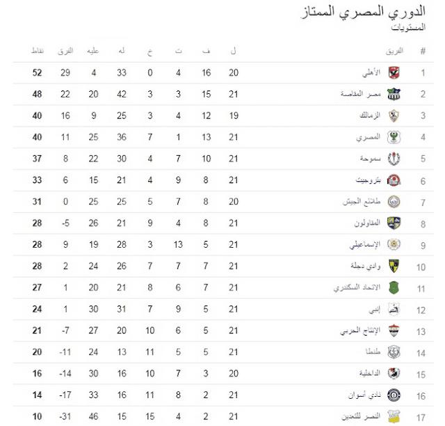 ترتيب الدوري المصري 2017