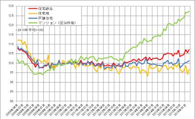 不動産価格指数(住宅)