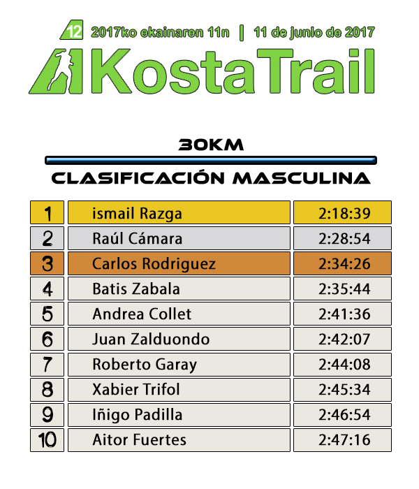 Clasificación Costa Trail 2017 - 30KM Masculina