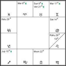 Learn vedic astrology online, free