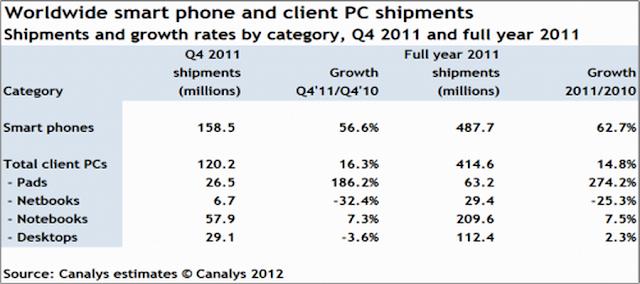 Worldwide Smartphones statistics