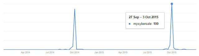 'mycybersale' search term trend