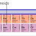 Lanthanoids and Actinoids - details