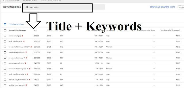 Keywrods ranking tool