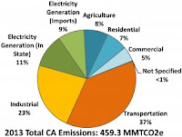 California emissions by sector, 2013 (Credit: California Air Resources Board) Click to Enlarge.