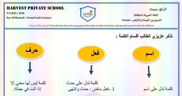 أوراق عمل التمييز بين التراكيب والجمل مادة اللغة العربية للصف الرابع الفصل الدراسى الأول - مناهج الامارات