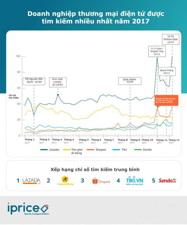 Hành trình 6 năm tại thị trường Thương mại điện tử Việt Nam của Lazada - Ảnh 2