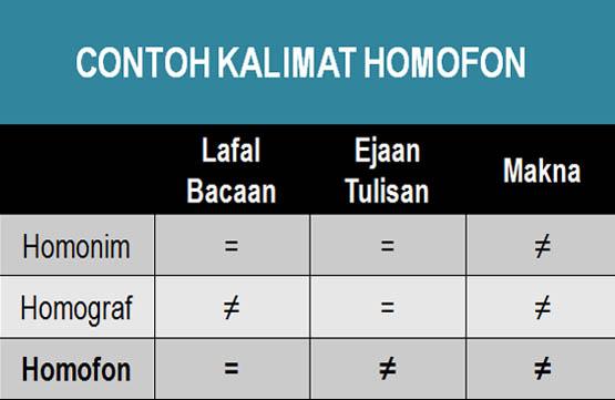 Contoh Kalimat Homofon