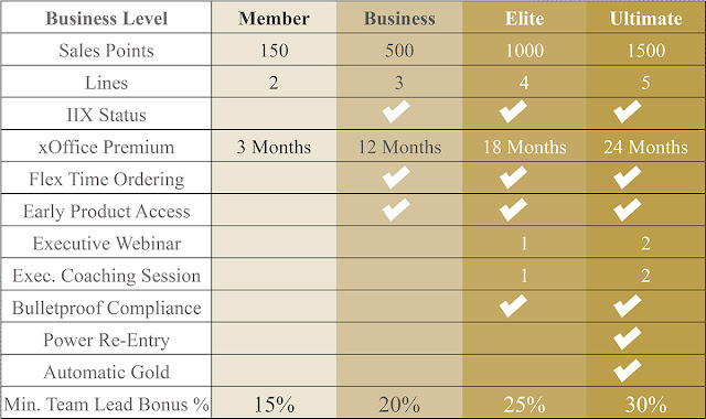 Ariix Business Level