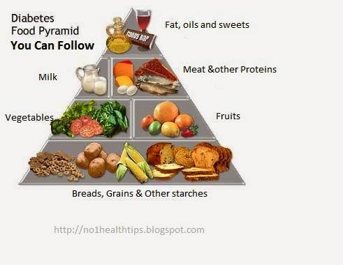 Symptoms of Gestational Diabetes