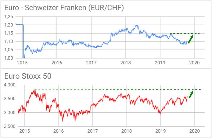 EUR/CHF-Kursentwicklung zu Euro Stoxx 50 übereinander gelegt mit Prognose-Pfeil bis 2020