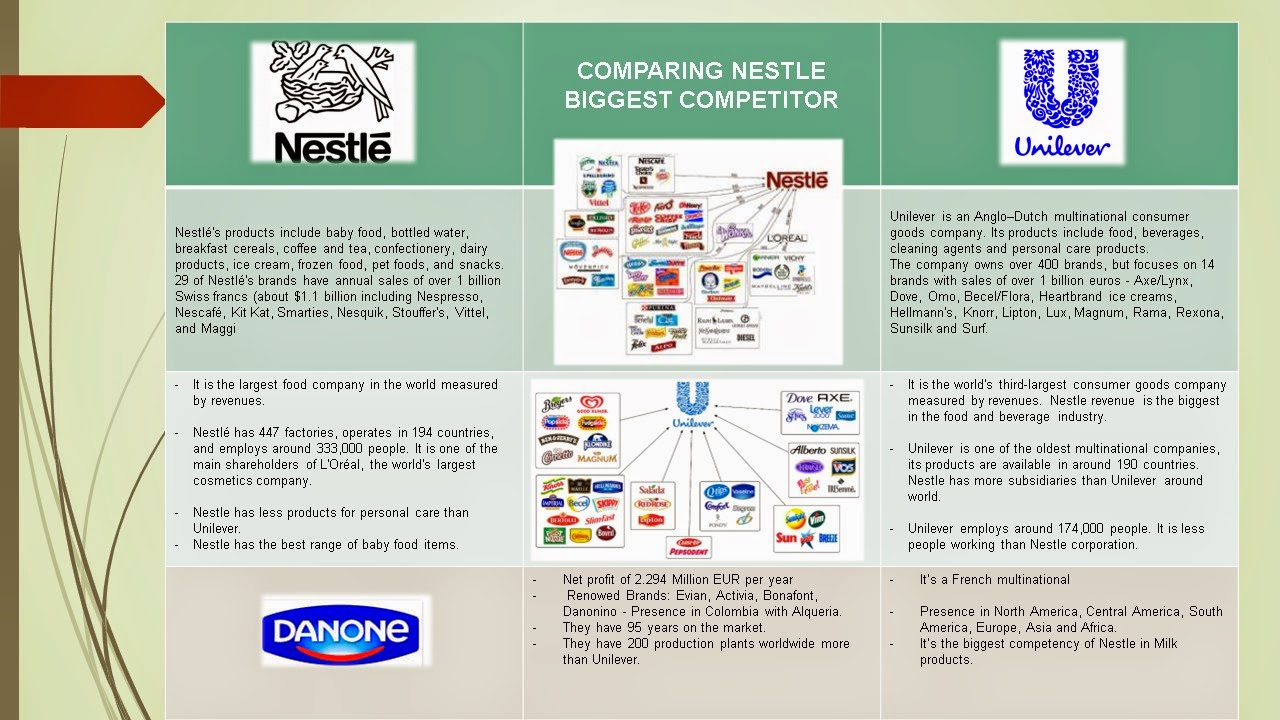 Summary -> General Mills One Of The Worlds Largest Food Companies