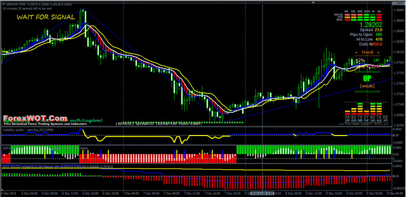 Multi time frame strategy forex