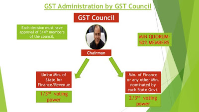 GST Counsil and Indian Federalism