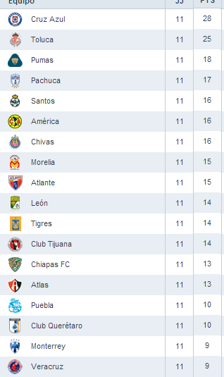 Tabla General Liga MX Jornada 11