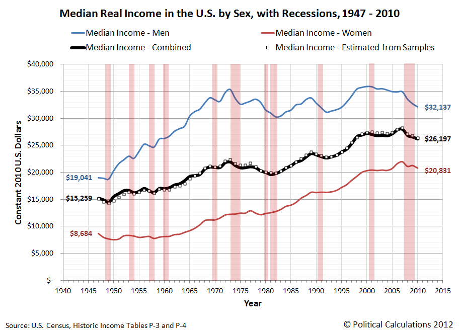 U.S. Individuals Real Median Income by Sex with Recessions from 1947 through 2010