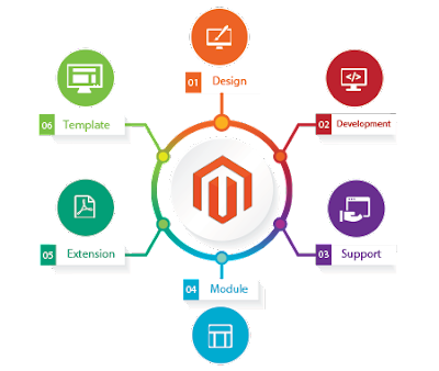 Magento Website Development, Magento