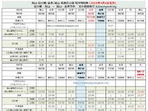 中部北陸高速巴士時間表改動(2016年4月生效)(更新:15/03)