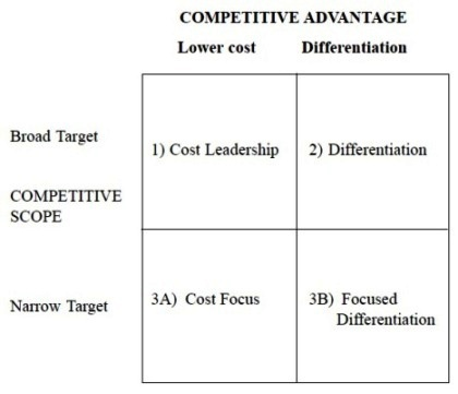 Management for All COST LEADERSHIP - porter's three generic strategies