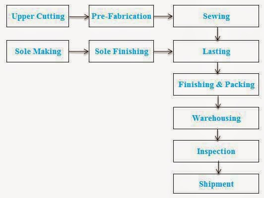 Standard Operating Procedure For Footwear Industry Production