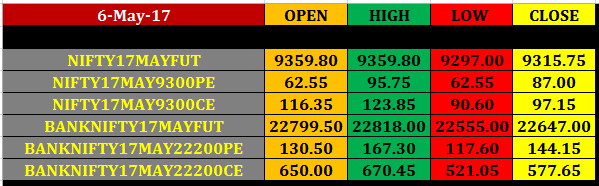 8 may nifty banknifty future option intraday pivot points future option