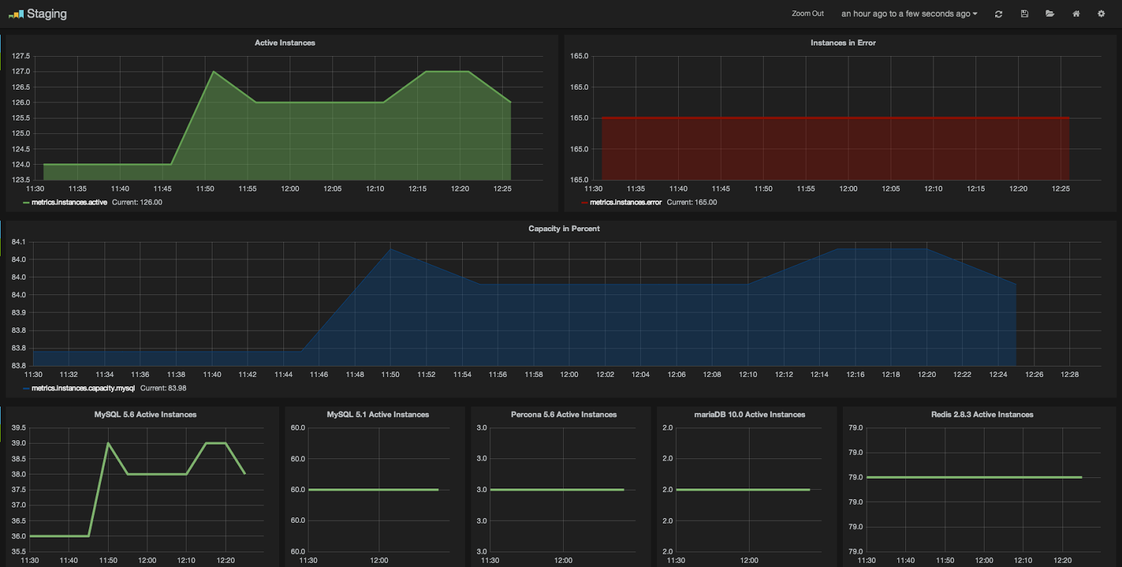 Linux Administration: Metrics visualisation and collection
