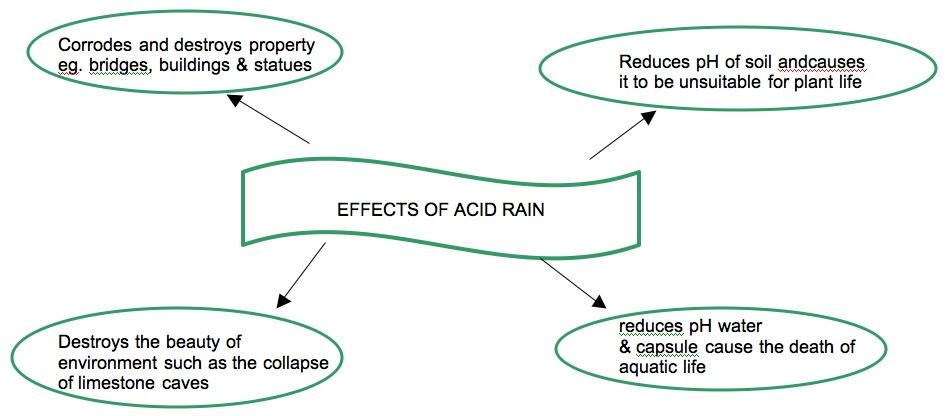 chemistry assignment sulphuric acid. Black Bedroom Furniture Sets. Home Design Ideas